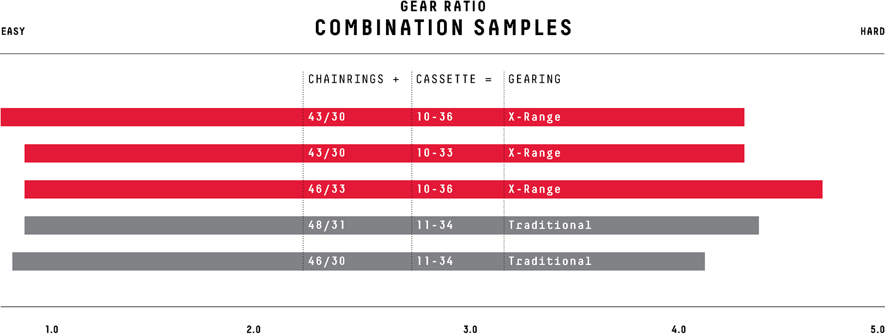 SRAM Force eTap AXS WIDE Gearing Chart