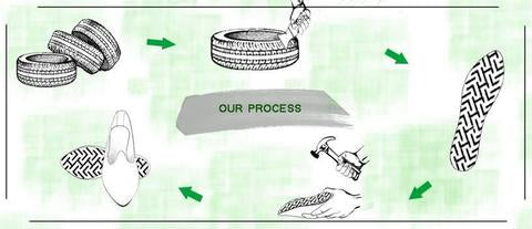 Upcycling process from waste rubber tyres to shoe sole.