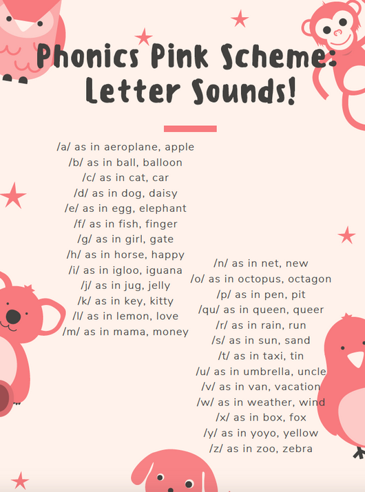 [Free Printable] Phonics Pink Scheme Letter Sounds