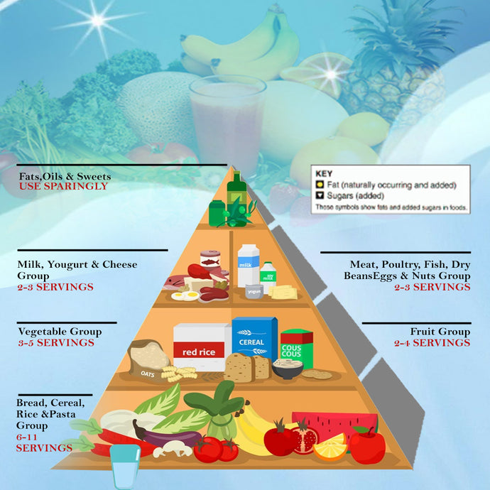 What Is Food Pyramid and How It Makes Your Healthy Eating Easier!