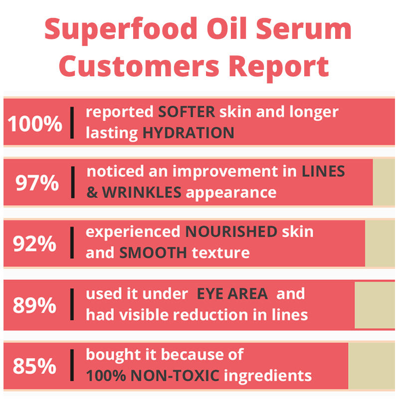 superfood-oil-serum-statistic