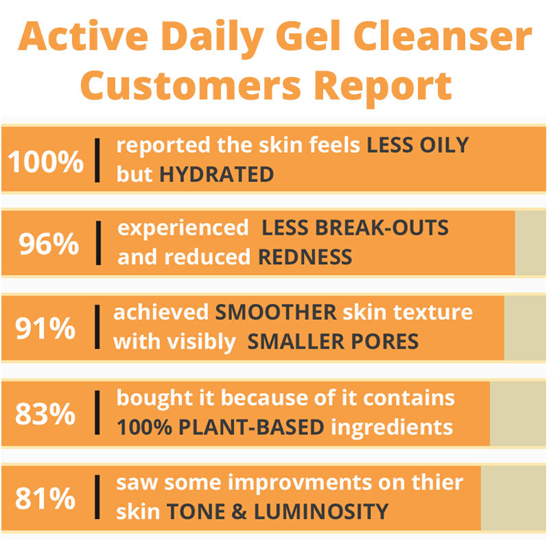 Active Daily Gel Cleanser