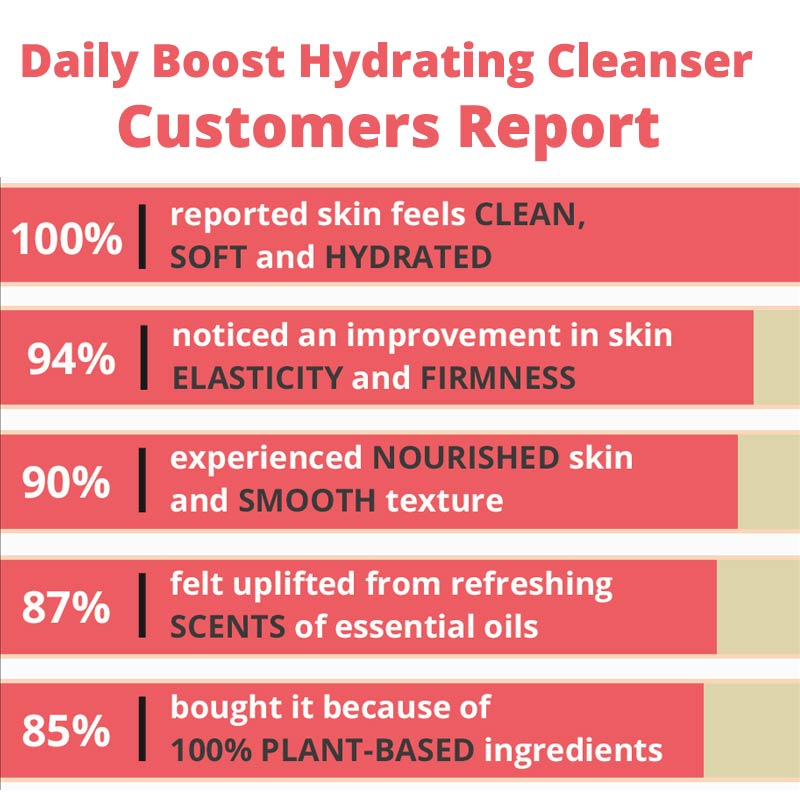 Daily Boost Hydrating Cleanser