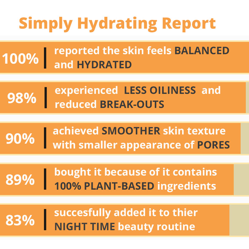 Simply Hydrating Light Moisturizer