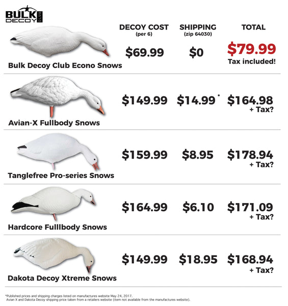 Bulk Decoy Club Snow Goose Comparison Graph