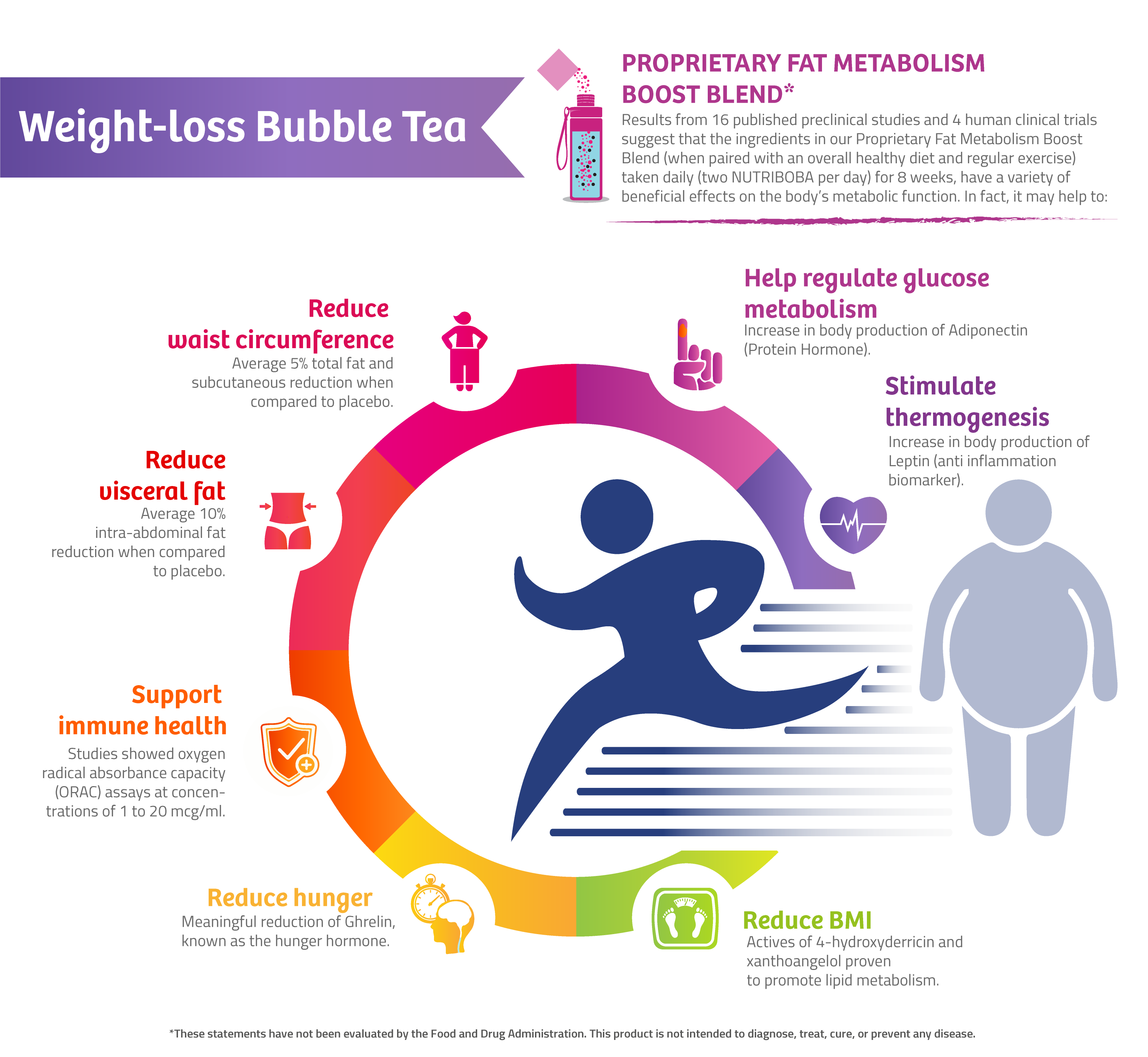 WEIGHT LOSS BUBBLE TEA HUNGER REDUCTION GRAPH CLINICAL STUDIES