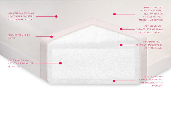 Pure Core Non-Toxic Crib Mattress with Smart Cover