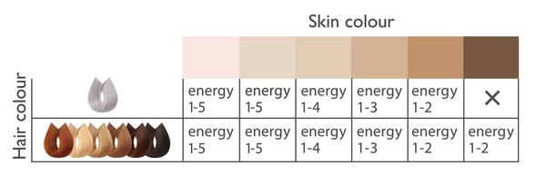 Fitzpatrick Scale for compairing skin tones