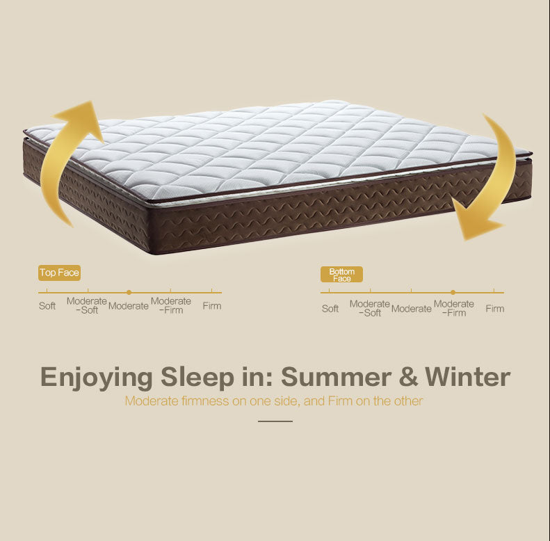 KUKA M0268 Mattress - 2 Seasons of Sleep Enjoyment