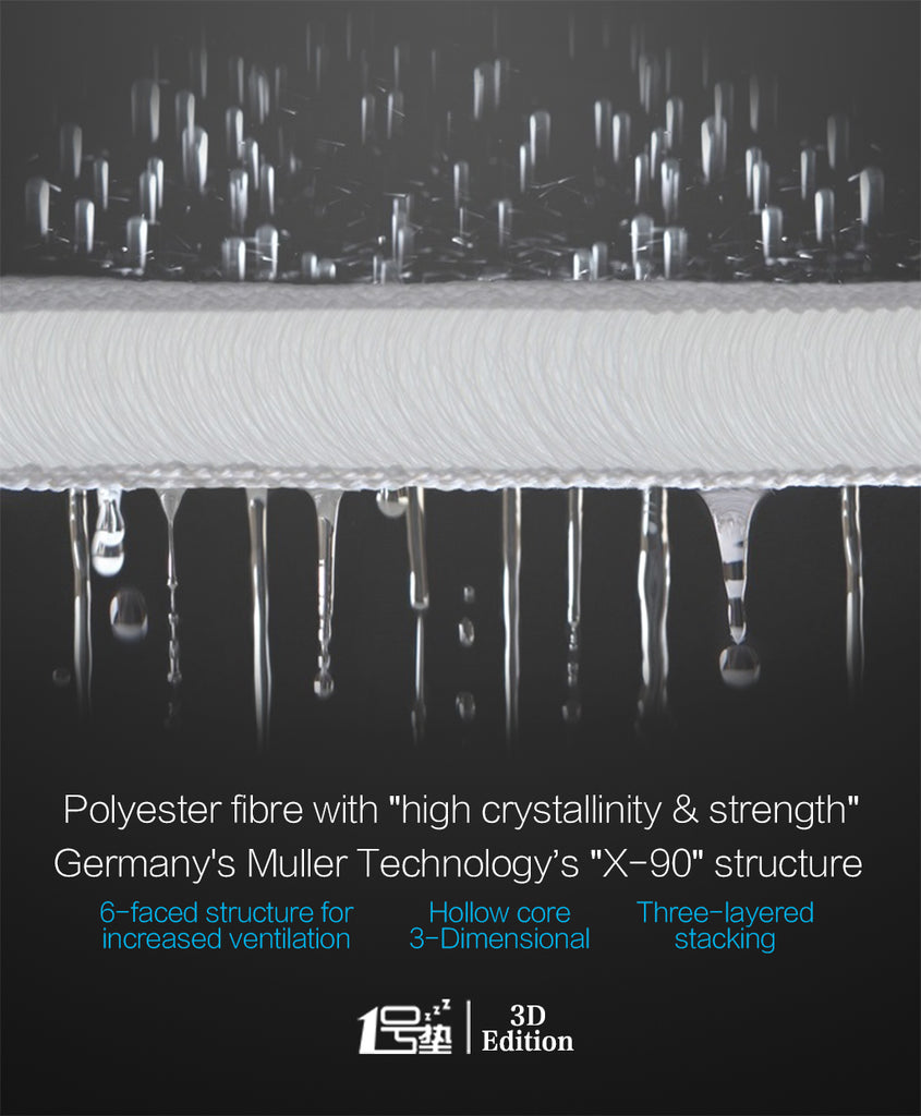 KUKA M0188 Mattress - High Crystallinity Polyester Fibre and Germany's Muller Tech X-90 structure