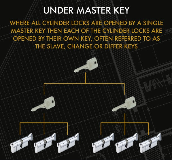 MASTER KEYED - Matt Black Vier Euro Profile 5 Pin Cylinder and Turn Lock