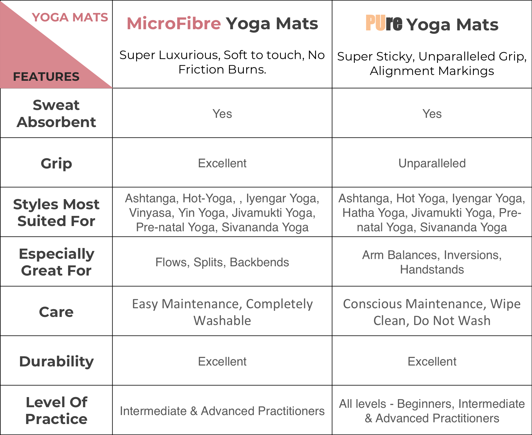Kosha Yoga Co Mat Guide Comparison Size