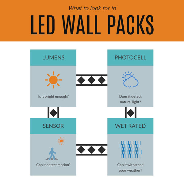 What to Look Out For in LED Wall Packs Infographic