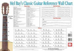 Media Classic Guitar Reference Wall Chart