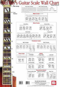 Media Guitar Scale Wall Chart
