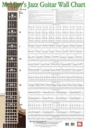 Media Jazz Guitar Wall Chart