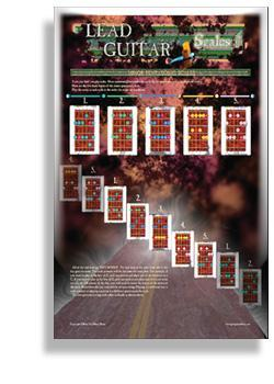 Media Lead Guitar Scales - Poster