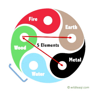 The Wood Element and Tea