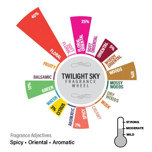 Twilight Sky Fragrance Oil, 50ml
