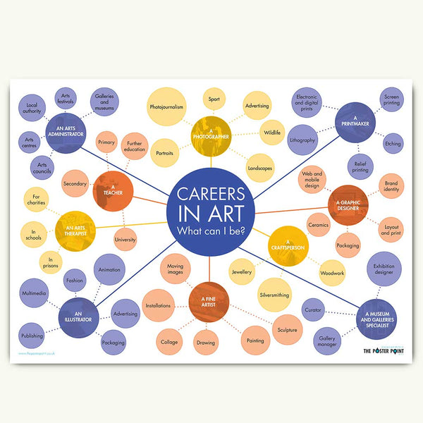 Art careers poster in yellow and blue