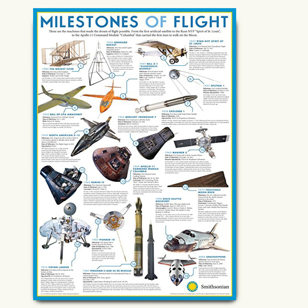 Aviation history poster showing milestones of flight since 1903