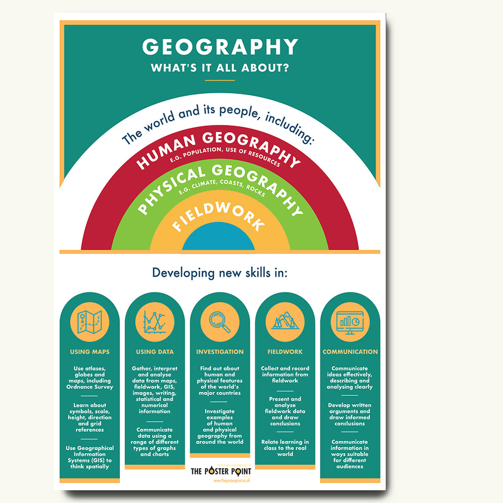 What is geography? poster