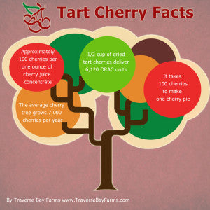 tartcherryfacts
