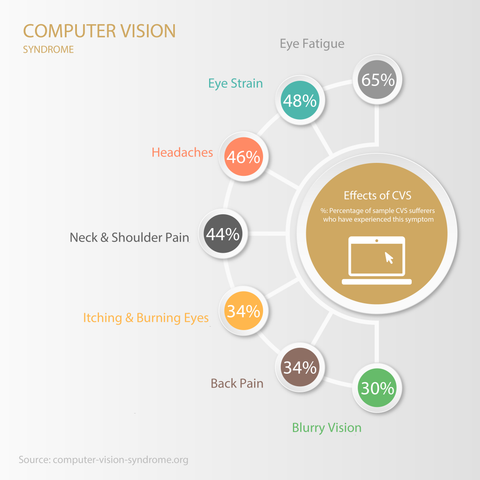 Symptoms of Computer Vision Syndrome
