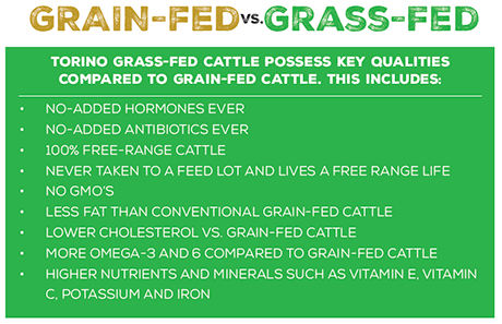 Grass-Fed vs Grass-Finished