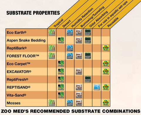 ZooMed recommended substrate chart