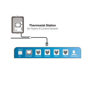 TrolMaster Hydro-X Thermostat Station [Standard HVAC] TS-2 - GrowDaddy