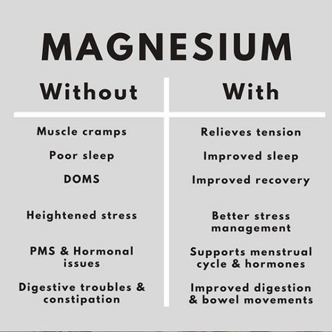 With Magnesium - Without Magnesium