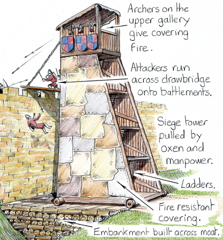 How to Attack a Castle... the siege tower explained