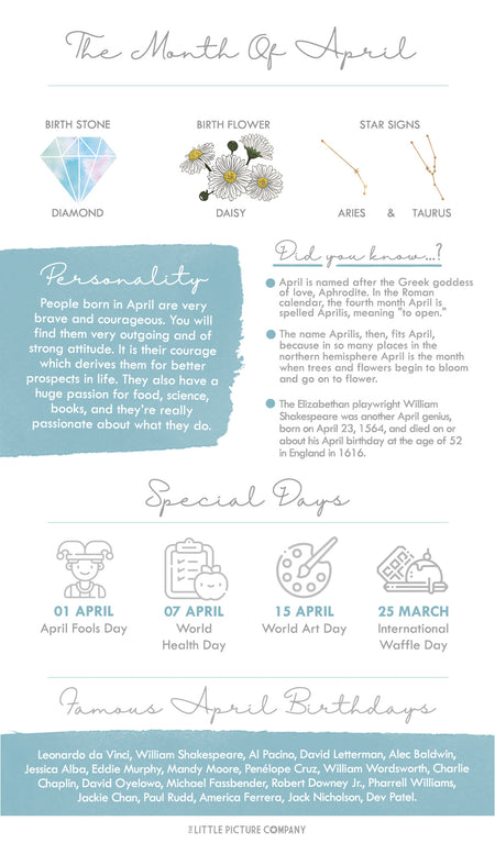 April Birth Month Fun Facts and Gift Guide