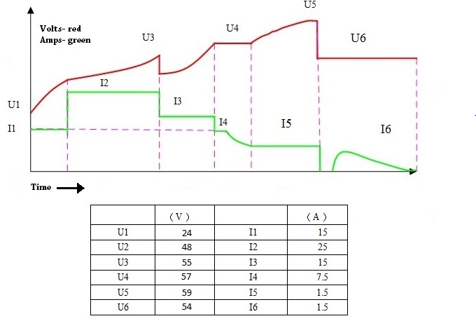 Graph Showing Voltage vs Amps for the TSM2500 48V Charger