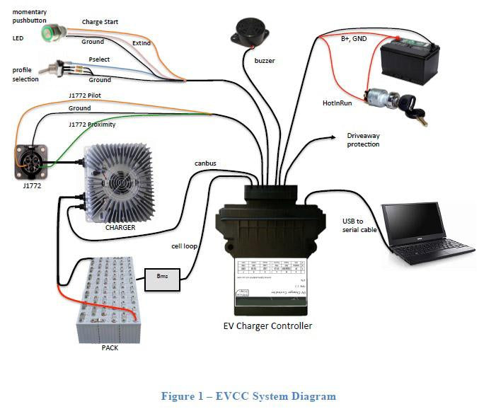 EVCC-Basic (Charge Controller) - EVolve Electrics