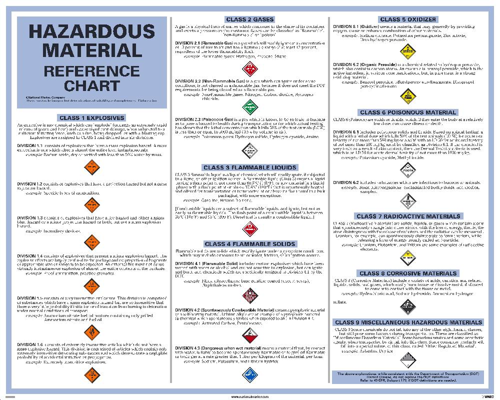 Dot Hazardous Material Reference Chart Poster Esafety