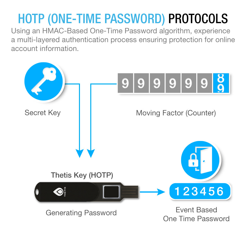 Thetis FIDO2 Fingerprint Security Key