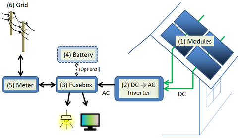 How A Solar Inverter/ Charger Works In Off-Grid Applications