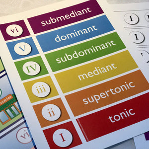 The Chord Town Resource Cards help students reinforce technical names for chords.