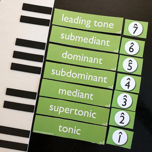 The Chord Town Resource Cards help students reinforce technical degree names.