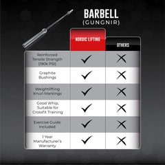 Barbell 7' Olympic for CrossFit & Weightlifting - THE GUNGNIR BAR - Nordic Lifting