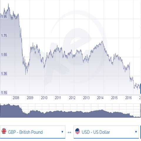 GBP VS USD 10 years history trading