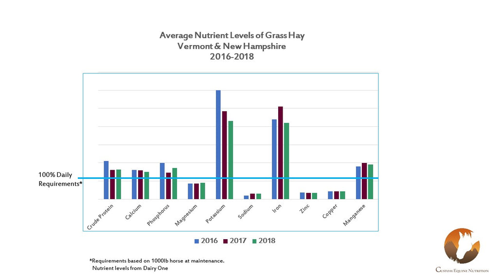 Average Nutrient Levels of VT & NH hay between 2016-2018