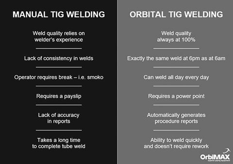 Manual TIG Welding vs Orbital TIG Welding