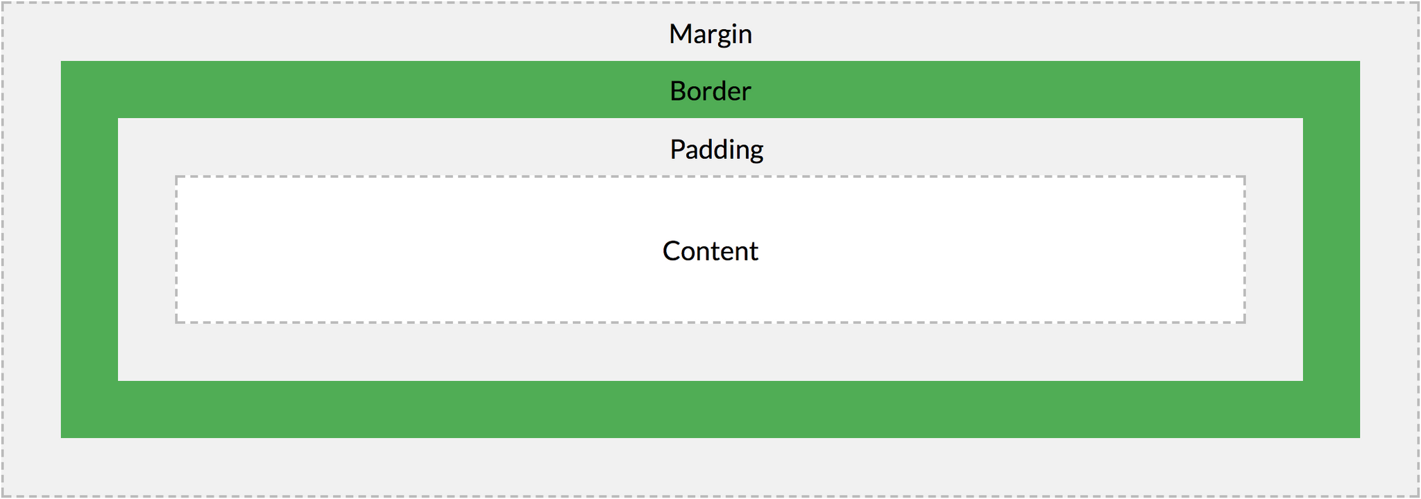 margin and padding explanation