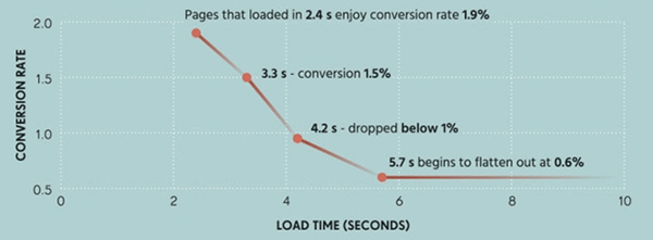 Shopify conversion tracking loading speed & conversion rate