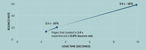 Shopify conversion tracking loading speed & bounce rate