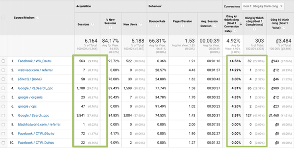 Shopify conversion tracking google analytics misleading