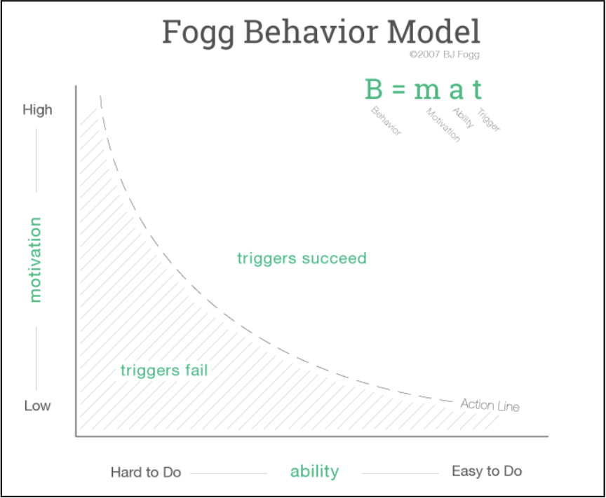 Shopify conversion rate optimization: Fogg Model
